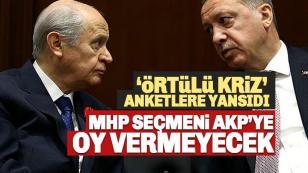 MHP Seçmeni AK Parti'ye oy vermeyecek!