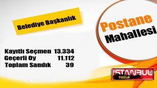 Tuzla Belediye Başkanlığı 31 Mart 2019 Yerel Seçim Sonuçları Postane Mahallesi…