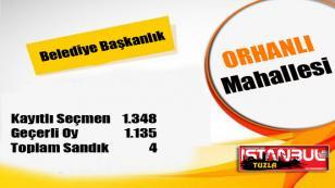 Tuzla Belediye Başkanlığı 31 Mart 2019 Yerel Seçim Sonuçları Orhanlı Mahallesi...