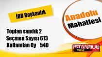23 Haziran 2019 İstanbul Büyükşehir Belediye Başkanlığı Tuzla Mahalle Mahalle seçim sonuçları...