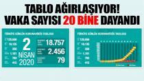 Son dakika… Türkiye'deki son corona virüsü vakaları açıklandı! (02.04.2020)