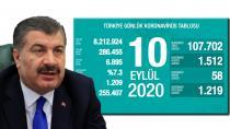 Sağlık Bakanlığı Türkiye'nin günlük corona virüsü tablosunu açıkladı.! (10 Eylül 2020)