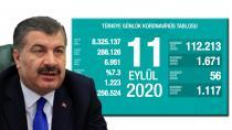 Türkiye'de koronavirüsten ölen kişi sayısı 6 bin 951'e yükseldi! (11 Eylül 2020)